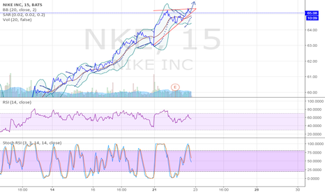 NKE: Waiting for buy NIKE