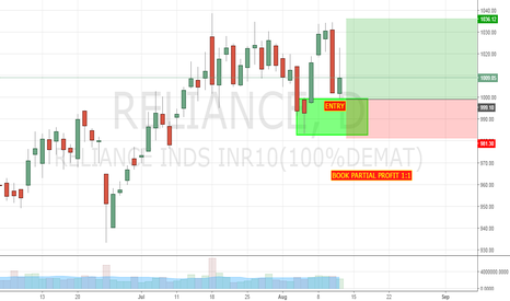 RELIANCE: VERY GOOD DZ ON DAILY