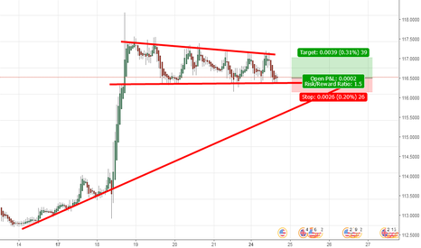 GBPUSD: LONG ON GBUSD