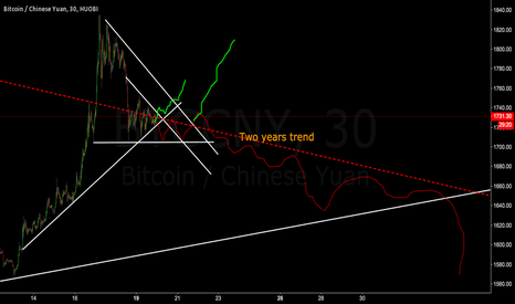 BTCCNY: Trend up or trap in the 2 year trend down?