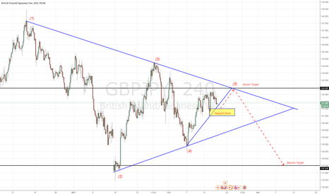 GBPJPY: Complete Wave 5 Symetrical Triangles