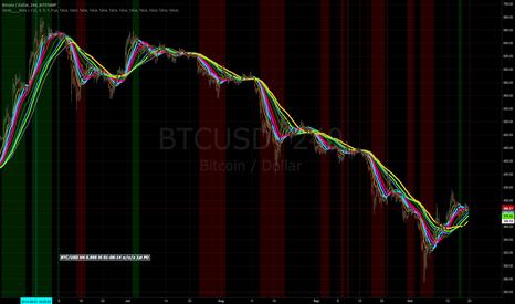 BTCUSD: Waiting for a Long Signal BTC/USD H4. Update