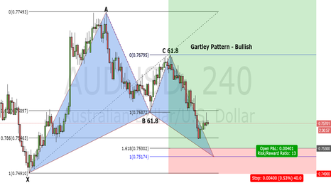 AUDUSD: Bullish Gartley Pattern - AUD/USD 4hour Chart