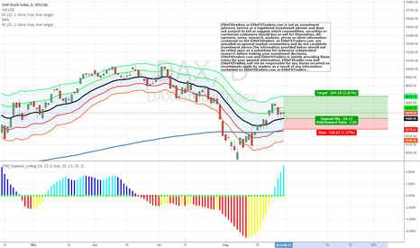 DAX: Going long on $DAX   #forex  #stocks #trade r#money