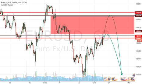 EURUSD: SET UP FOR EURUSD
