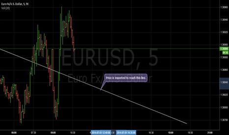 EURUSD: Short Euro/Usd