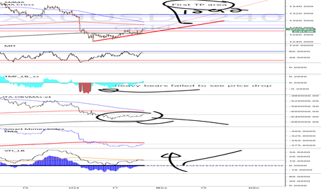 XAUUSD: long to 1292 stop loss 1269.50