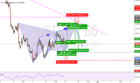 USDJPY: Possible Cypher, Three Drives And Gartley Patterns