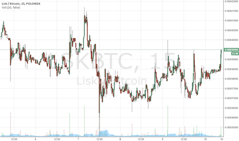 LSKBTC: Lisk pump incoming
