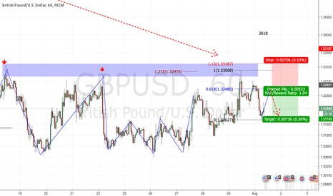 GBPUSD: 2618 opportunity on GBPUSD