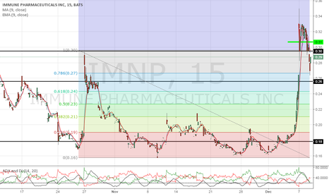 IMNP: this was all charted and predictive. We don't play games!