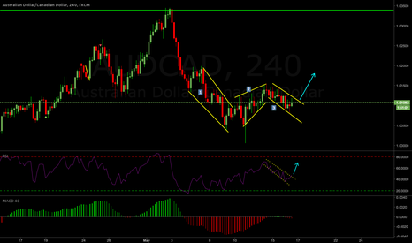 AUDCAD: AUDCAD Weekly Outlook 15-19 May