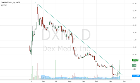 DXM: huge breakout