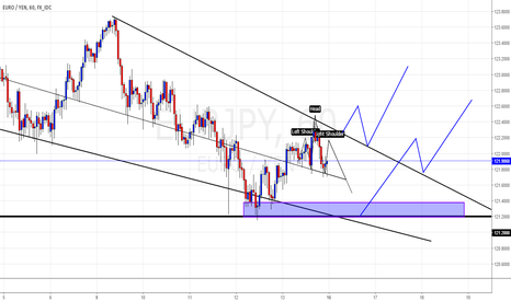 EURJPY: falling wedge on important support zone