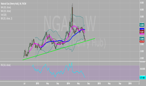 NGAS: Favorable risk reward in natural gas