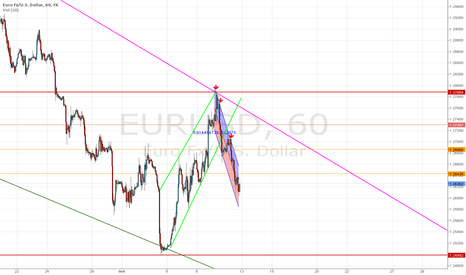 EURUSD: short time For EUR USD