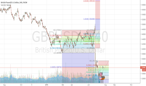 GBPUSD:  move down to wave c 161% from a-b