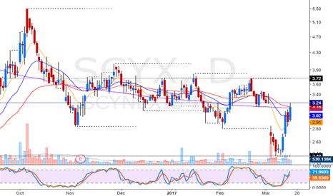SCYX: Gap fill short