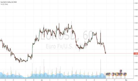 EURUSD: EURUSD to retest broken support