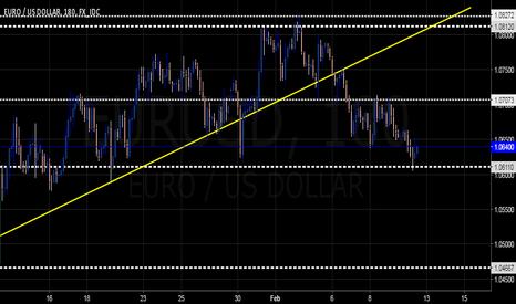EURUSD: $EURUSD Near Term Upswing Sought