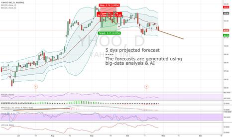 YHOO: Algorithmic forecast