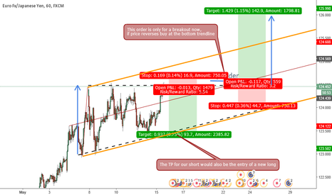 EURJPY: EURJPY hourly ascending triangle