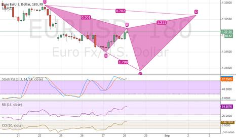 EURUSD: EUR/USD Bearish Cypher Pattern