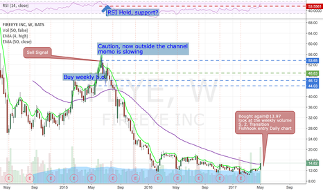 FEYE: $study, stage analysis followers look at this base and vol ramp