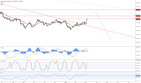 "AUDUSD: Beware of a possible ""bulls trap"" ahead!"