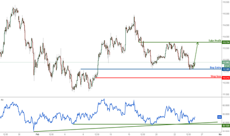 USDJPY: USDJPY profit target reached perfectly again, time to buy