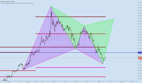 EURUSD: Long EUR$