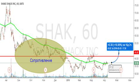 SHAK: Разворот