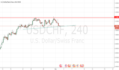 USDCHF: Usdchf losing strength ,time to short on breakout