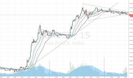 EURUSD: Triangle on the way?