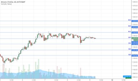 BTCUSD: Bitcoin Pivot Points