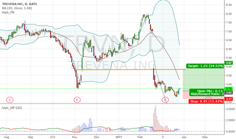 TRVN: $TRVN 3.75 looks like double bottom, stop 3.17, play for fun