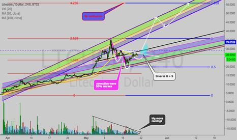 LTCUSD: LTC/USD big move coming?