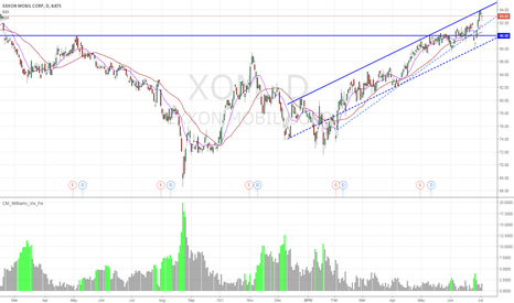 XOM: XOM / Oil and Gas - Near resistance level