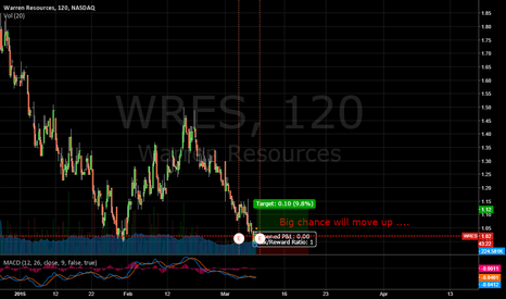 WRES: WRES ..... Time to buy