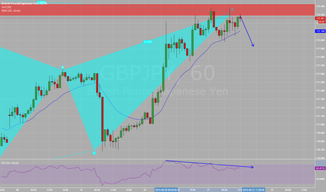 GBPJPY: bearish bat, 1 hr view