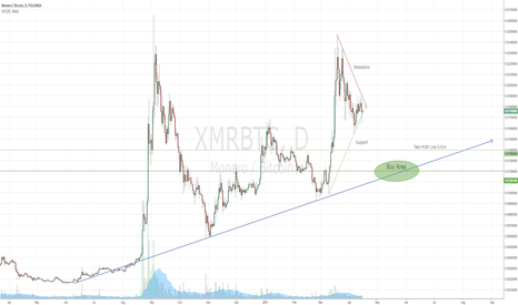 "XMRBTC: ""An Empirical Analysis"" Dump!"