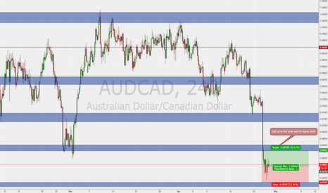 AUDCAD: pull back