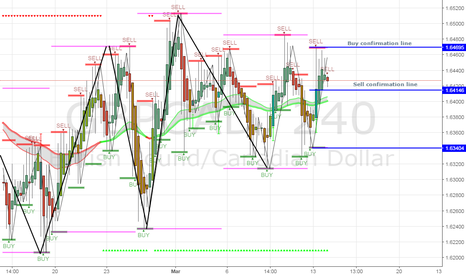 GBPCAD: Sell play if a full candle passes the confirmation line