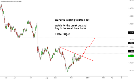 GBPCAD: GBPCAD is going to break out