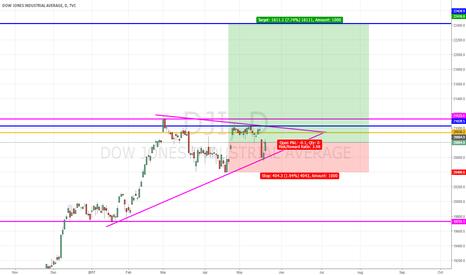 DJI: DJI continuation triangle pattern, elusive 22,000 level in sight
