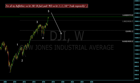 DJI: Will we reach 21k?!