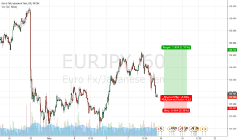 EURJPY: 50% retracement complete