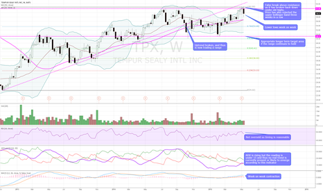 TPX: $TPX Bearish weekly technicals with support at $53.49 and $49.11