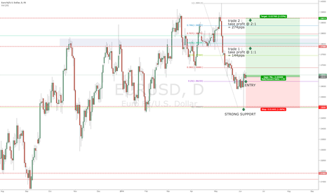 EURUSD: EURO BOUNCES OFF STRONG SUPPORT AREA