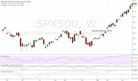 SPX500: 1995 versus 2016
